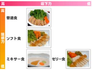 介護食 咀嚼表